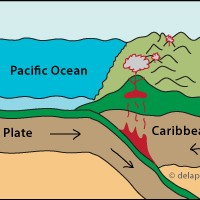 Illustration of Cocos Plate sliding under Caribbean Plate.