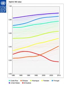 Costa Rica in the Human Development Index graph